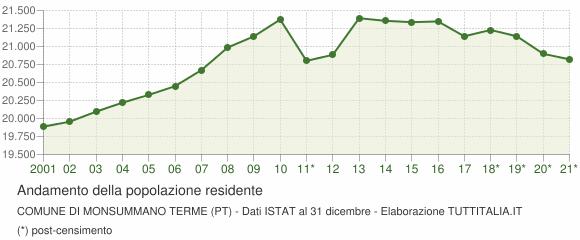 Andamento popolazione Comune di Monsummano Terme (PT)