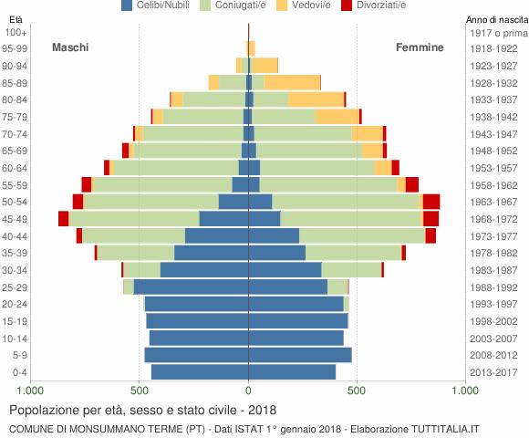 Grafico Popolazione per età, sesso e stato civile Comune di Monsummano Terme (PT)