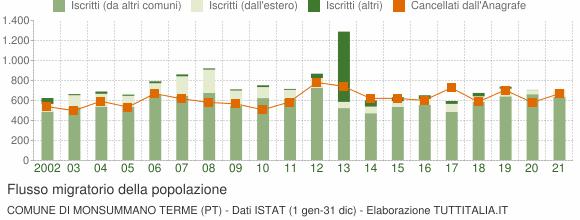 Flussi migratori della popolazione Comune di Monsummano Terme (PT)