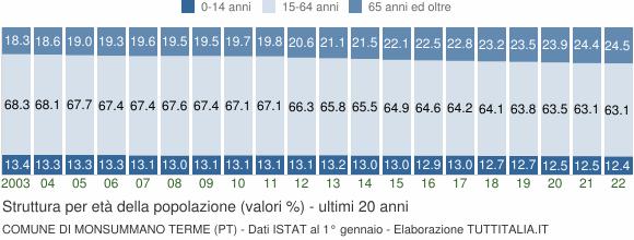 Grafico struttura della popolazione Comune di Monsummano Terme (PT)