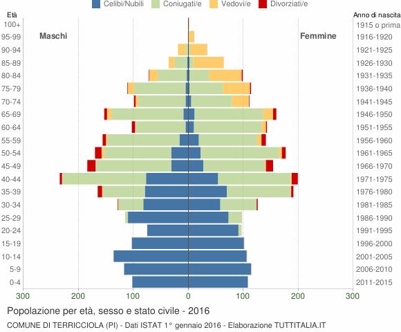 Grafico Popolazione per età, sesso e stato civile Comune di Terricciola (PI)
