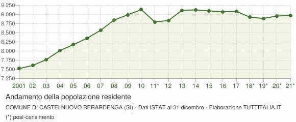 Andamento popolazione Comune di Castelnuovo Berardenga (SI)