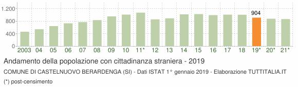 Grafico andamento popolazione stranieri Comune di Castelnuovo Berardenga (SI)