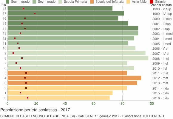 Grafico Popolazione in età scolastica - Castelnuovo Berardenga 2017