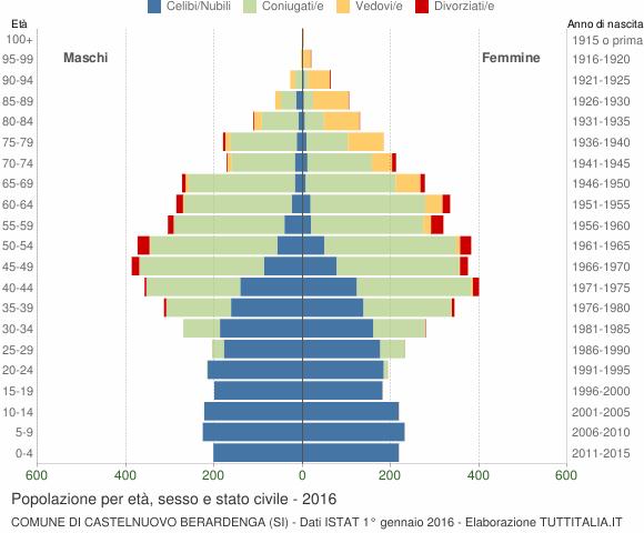 Grafico Popolazione per età, sesso e stato civile Comune di Castelnuovo Berardenga (SI)