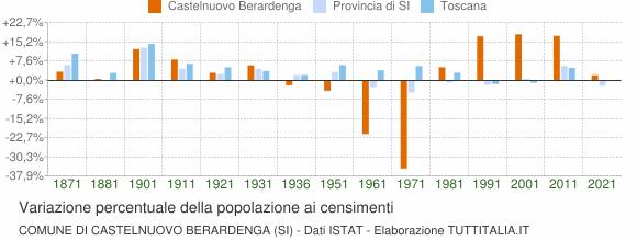 Grafico variazione percentuale della popolazione Comune di Castelnuovo Berardenga (SI)