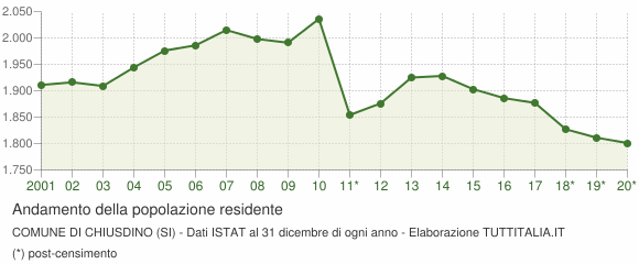 Andamento popolazione Comune di Chiusdino (SI)