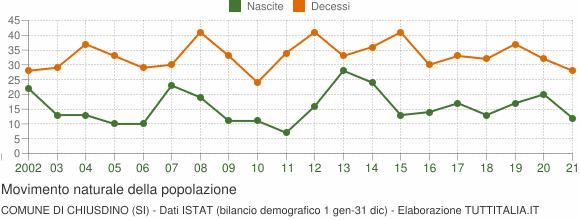 Grafico movimento naturale della popolazione Comune di Chiusdino (SI)