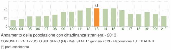 Grafico andamento popolazione stranieri Comune di Palazzuolo sul Senio (FI)