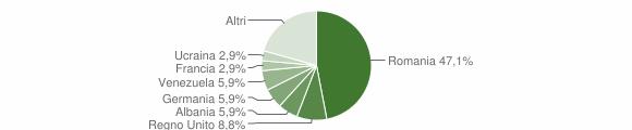 Grafico cittadinanza stranieri - Palazzuolo sul Senio 2019
