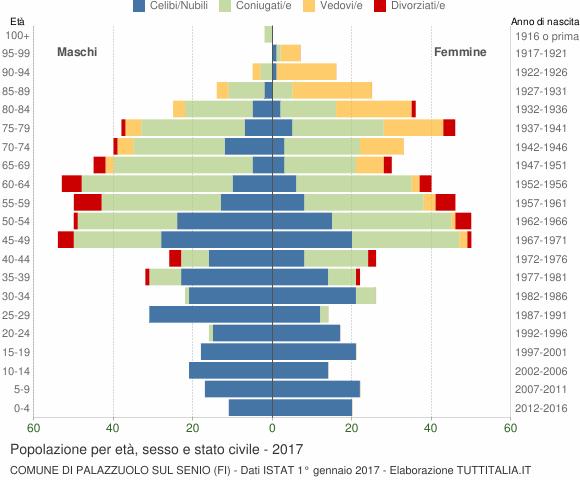 Grafico Popolazione per età, sesso e stato civile Comune di Palazzuolo sul Senio (FI)