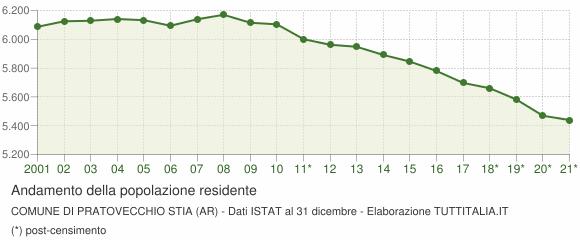 Andamento popolazione Comune di Pratovecchio Stia (AR)