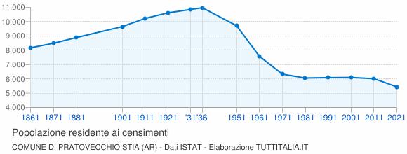 Grafico andamento storico popolazione Comune di Pratovecchio Stia (AR)