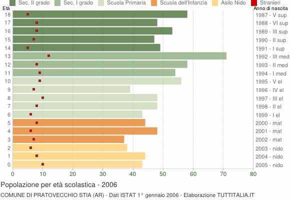 Grafico Popolazione in età scolastica - Pratovecchio Stia 2006