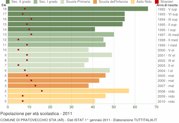 Grafico Popolazione in età scolastica - Pratovecchio Stia 2011