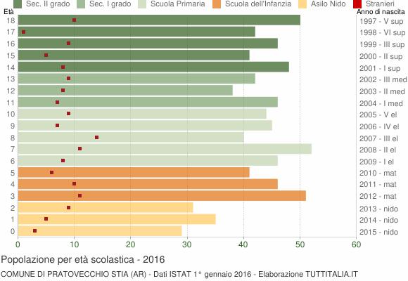 Grafico Popolazione in età scolastica - Pratovecchio Stia 2016