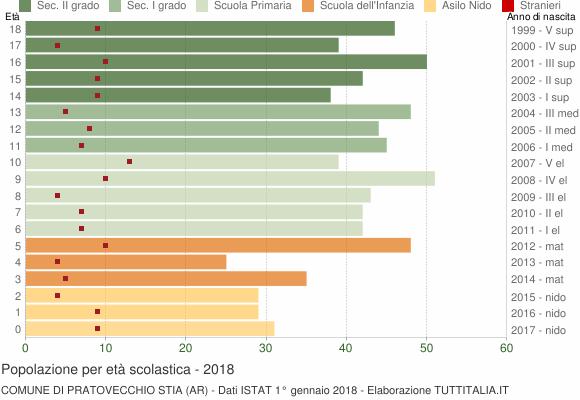 Grafico Popolazione in età scolastica - Pratovecchio Stia 2018