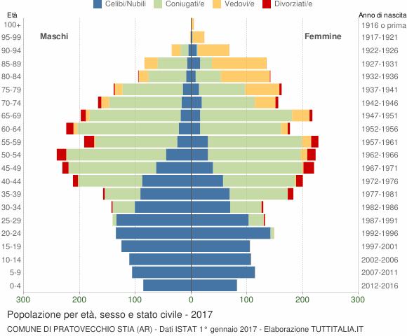 Grafico Popolazione per età, sesso e stato civile Comune di Pratovecchio Stia (AR)