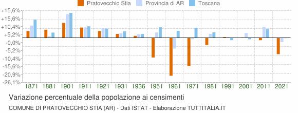 Grafico variazione percentuale della popolazione Comune di Pratovecchio Stia (AR)