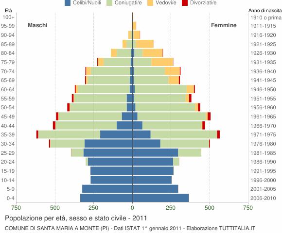 Grafico Popolazione per età, sesso e stato civile Comune di Santa Maria a Monte (PI)