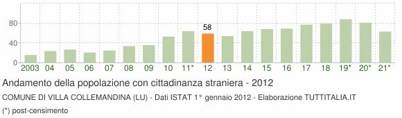 Grafico andamento popolazione stranieri Comune di Villa Collemandina (LU)