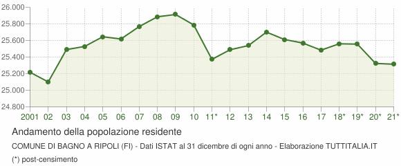 Popolazione Bagno a Ripoli (2001-2017) Grafici su dati ISTAT
