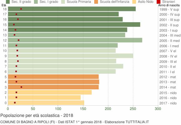 Grafico Popolazione in età scolastica - Bagno a Ripoli 2018