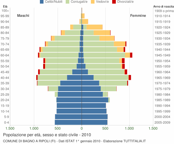 Popolazione per età, sesso e stato civile 2010 - Bagno a Ripoli (FI)