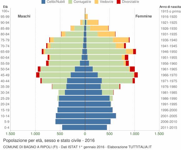 Grafico Popolazione per età, sesso e stato civile Comune di Bagno a Ripoli (FI)