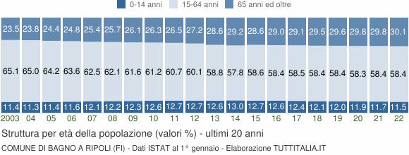 Grafico struttura della popolazione Comune di Bagno a Ripoli (FI)
