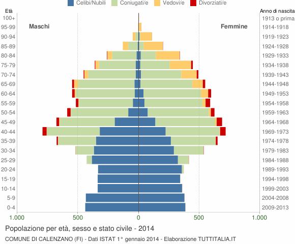 Grafico Popolazione per età, sesso e stato civile Comune di Calenzano (FI)
