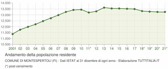 Andamento popolazione Comune di Montespertoli (FI)