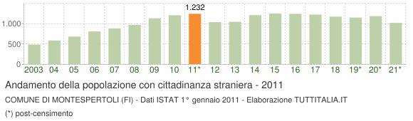 Grafico andamento popolazione stranieri Comune di Montespertoli (FI)
