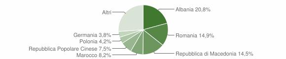 Grafico cittadinanza stranieri - Montespertoli 2011