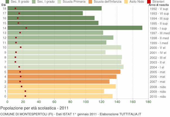 Grafico Popolazione in età scolastica - Montespertoli 2011