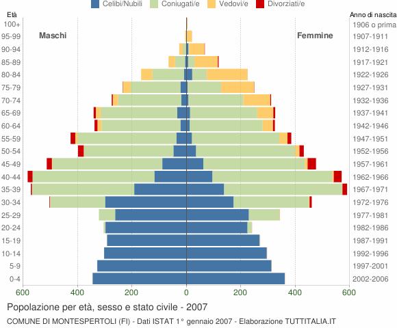 Grafico Popolazione per età, sesso e stato civile Comune di Montespertoli (FI)