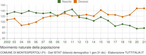 Grafico movimento naturale della popolazione Comune di Montespertoli (FI)