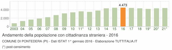 Grafico andamento popolazione stranieri Comune di Pontedera (PI)