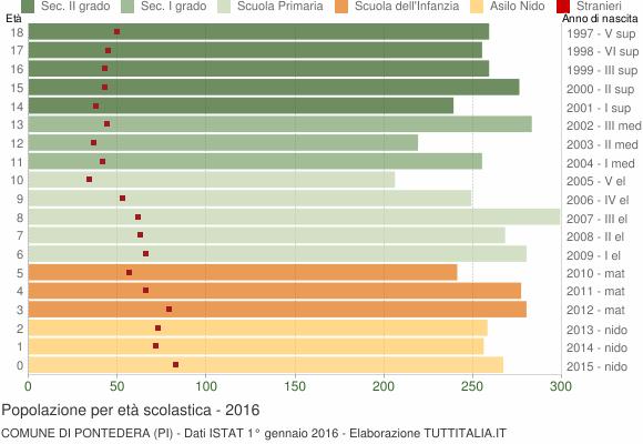 Grafico Popolazione in età scolastica - Pontedera 2016