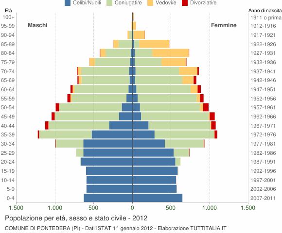 Grafico Popolazione per età, sesso e stato civile Comune di Pontedera (PI)