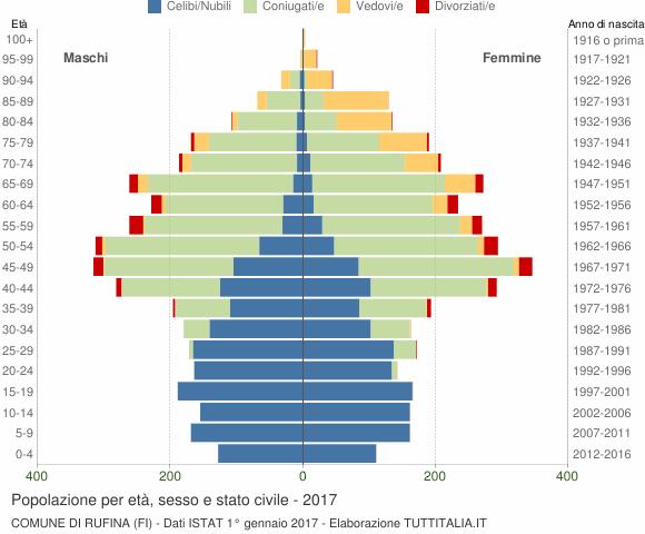 Grafico Popolazione per età, sesso e stato civile Comune di Rufina (FI)