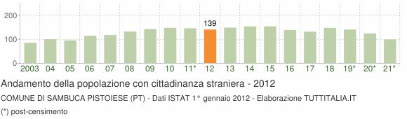 Grafico andamento popolazione stranieri Comune di Sambuca Pistoiese (PT)