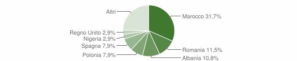 Grafico cittadinanza stranieri - Sambuca Pistoiese 2012