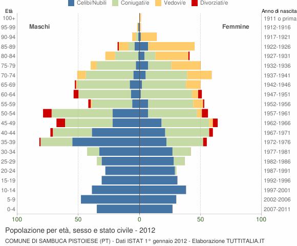Grafico Popolazione per età, sesso e stato civile Comune di Sambuca Pistoiese (PT)