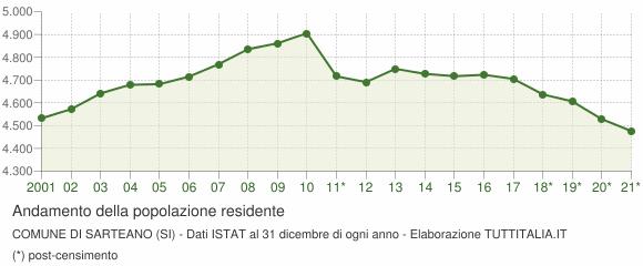 Andamento popolazione Comune di Sarteano (SI)
