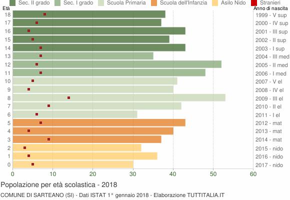 Grafico Popolazione in età scolastica - Sarteano 2018
