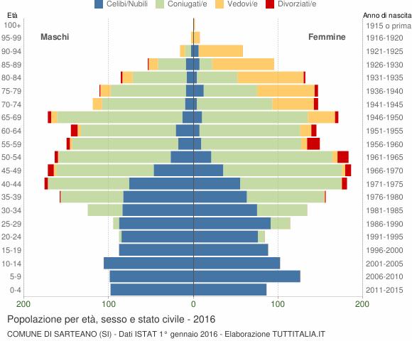 Grafico Popolazione per età, sesso e stato civile Comune di Sarteano (SI)