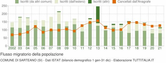 Flussi migratori della popolazione Comune di Sarteano (SI)