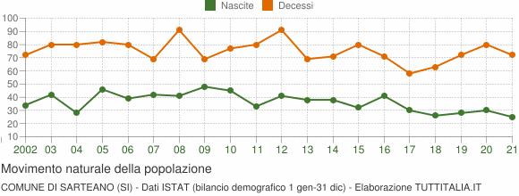 Grafico movimento naturale della popolazione Comune di Sarteano (SI)
