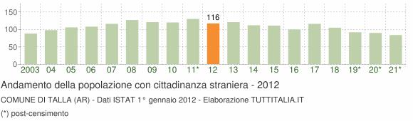 Grafico andamento popolazione stranieri Comune di Talla (AR)